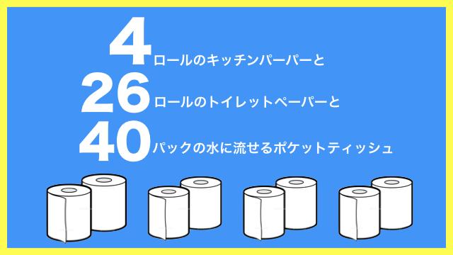 4ロールのキッチンペーパーと26ロールのトイレットペーパーと40パックの水に流せるポケットティッシュが集まりました。